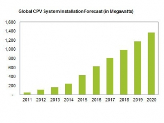 Concentrated photovoltaic solar installations set to boom in the coming years according to IHS